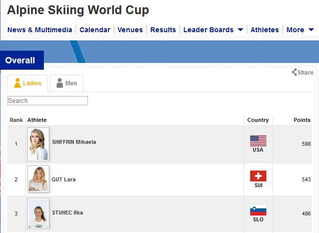Vir: fis-ski.com