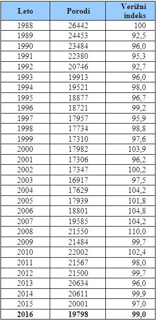 Število porodov od leta 1988 do leta 2016. Vir: nijz.si