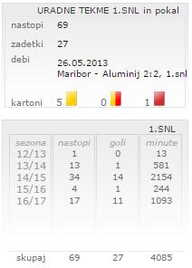 Tabela v osebnem kartonu Luke Zahovića. Vir: nkmaribor.com